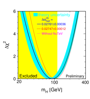 Estimate of the mass of the Higgs boson obtained from precision electroweak measurements. The blue band indicates theoretical uncertainties, and the different curves demonstrate the effects of different plausible estimates of the renormalization of the fine-structure constant at the