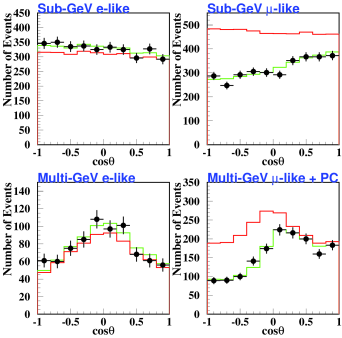 The zenith angle distributions of atmospheric neutrinos exhibit a deficit of downward-moving