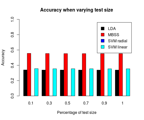 Detection rate as we vary the test size. All classifiers degrade in performance. MBSS still performs significantly better the rest of the classifiers.