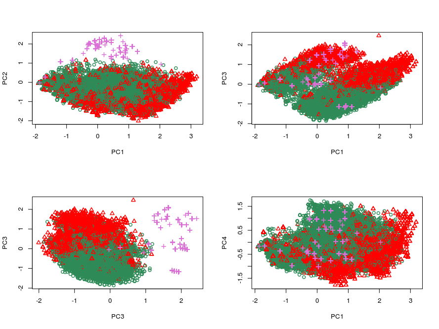 OOS2: Scatter plot of principal components in OOS2.This out-of-sample dataset is not so similarly distributed compared to training set. The in-sample benign files are plotted in green, the in-sample malicious files are plotted in red and the out-of-sample malicious files are plotted in magenta. (PC1, PC2)-scatter plot and (PC2, PC3)-scatter plot indicate the distributional dissimilarity, as the out-of-sample data almost forms its own cluster. However (PC1, PC3) and (PC1, PC4)-scatter plots indicate there is still similarity, even though not as strong, since the out-of-sample data falls within the same embedding of the in-sample data.