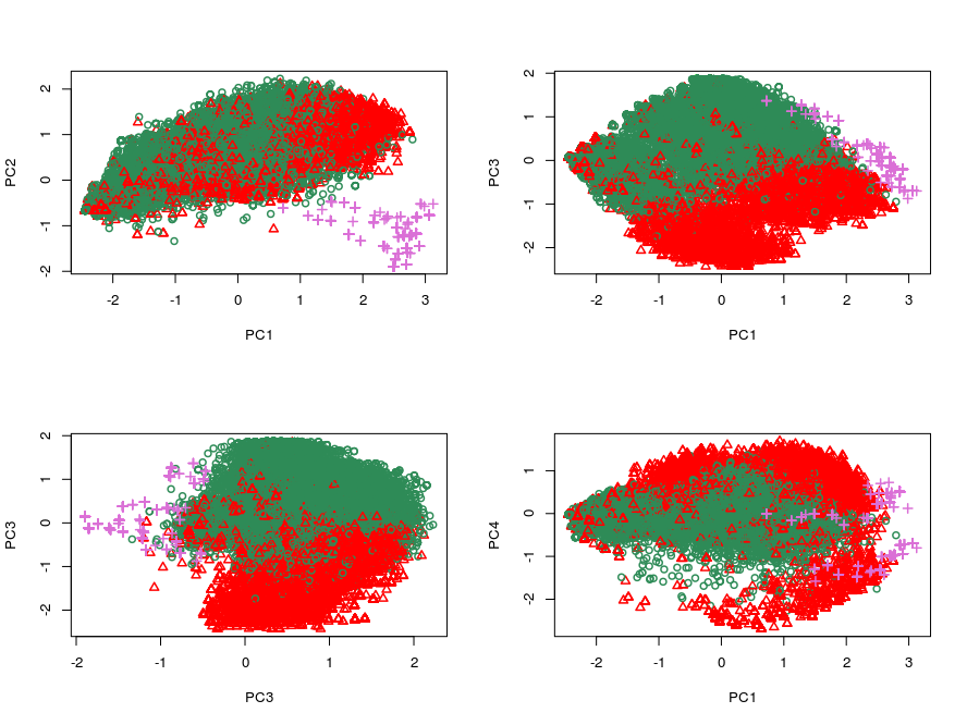 OOS1: Scatter plot of principal components in OOS1. This out-of-sample set is similarly distributed compared to the training set. The in-sample benign files are plotted in green, the in-sample malicious files are plotted in red and the out-of-sample malicious files are plotted in magenta. (PC1, PC2)-scatter plot indicates the distributional dissimilarity between the first two principal components, as the out-of-sample data almost forms its own cluster. The rest of the PC-scatter plots show that the out-of-sample data lies in the same embedding as the in-sample data.