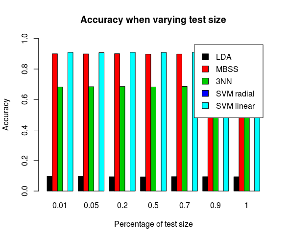 OOS1: Detection rate as we vary the test size. MBSS and SVM linear achive the highest detection rate at 90% while the rest of the classifiers degrade in performance.