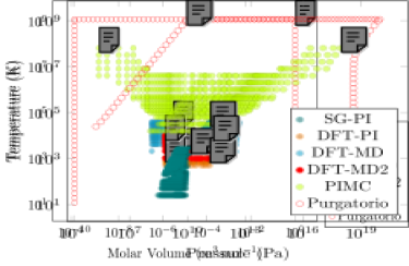 (color online) Simulation data used in this work, (i) SG-PI (nuclei path integral Monte Carlo with the empirical Silvera-Goldman intermolecular potential), (ii) DFT-PI (nuclei path integral molecular dynamics with ab initio DFT inter-ionic potential), (iii) DFT-MD (classical nuclei molecular dynamics with ab initio DFT inter-ionic potential), (iv) PIMC (nuclei + electron path integral quantum Monte Carlo; not used for fitting in this work, only for validation), (v)