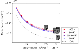 Molecular solid: Interal energy isotherms (left) and isochores (right). Symbols represent data obtained with PI-DFT simulations in the high-density solid in the HCP structure. Continuous lines represent the results of our EOS model (Eq.