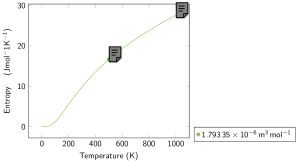Molecular Solid: Entropy isochore. The single symbol represents an entropy obtained with PI-DFT and a Coupling Constant Integration scheme. Continuous lines represent the result of our EOS model (Eq.