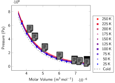 Molecular solid: Pressure isotherms (left) and isochores (right). Symbols represent data obtained with PIMD using the Silvera-Goldman inter-molecular potential in the low-density solid HCP structure. Continuous lines represent the results from our EOS model (Eq.