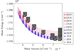 Molecular solid: Internal energy isotherms (left) and isochores (right). Symbols represent data obtained with PIMD using the Silvera-Goldman inter-molecular potential in the low-density solid HCP structure. Continuous lines represent the results of our EOS model (Eq.