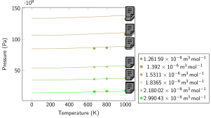 Molecular liquid: Pressure isotherms (left) and isochores (right). Symbols represent data obtained with PI-DFT simulations in the liquid. Continuous lines represent the results of our EOS model. Typical error bars (due to simulation statistics; not shown) are of the order of
