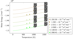 Molecular liquid: Internal energy isotherms (left) and isochores (right). Symbols represent data obtained with PI-DFT simulations in the liquid structure. Continuous lines represent the results of our EOS model. Typical error bars (due to simulation statistics; not shown) are of the order of