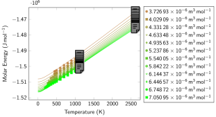 Molecular liquid: Internal energy isotherms (left) and isochores (right). Symbols represent data obtained with PIMD using the Silvera-Goldman inter-molecular potential in the liquid structure. Continuous lines represent the results from our EOS model. Error bars (due to simulation statistics; not shown) are estimated to be