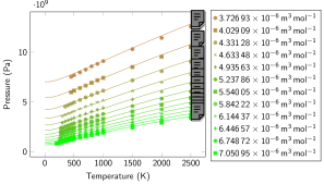 Molecular liquid: Pressure isotherms (left) and isochores (right). Symbols represent data obtained with PIMD using the Silvera-Goldman inter-molecular potential in the liquid structure. Continuous lines represent the results of our EOS model. Error bars (due to simulation statistics; not shown) are estimated to be