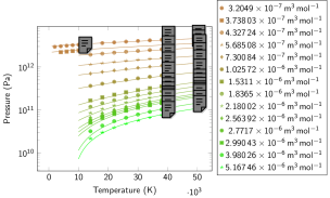 Atomic liquid: Pressure isotherms (left) and isochores (right). Symbols represent data obtained with MD-DFT simulations. Continuous lines represent the results of our EOS model (derived from Eq.