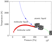 Hydrogen Phase diagram. Melting (at constant pressure) separating the molecular solid and the molecular liquid (red), and the atomic liquid (green). Transition line between molecular and atomic liquid (blue) and extended transition line (dashed) using the free energies of Eq.