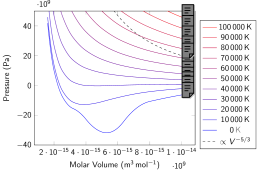 Electronic pressure isotherms in the atomic fluid, as obtained from the