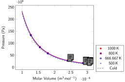 Molecular solid: Pressure isotherms (left) and isochores (right). Symbols represent data obtained with PI-DFT simulations in the high-density solid in the HCP structure. Continuous lines represent the results of our EOS model (Eq.