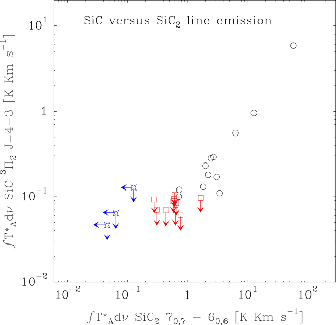 Plot of the velocity-integrated intensity of the SiC