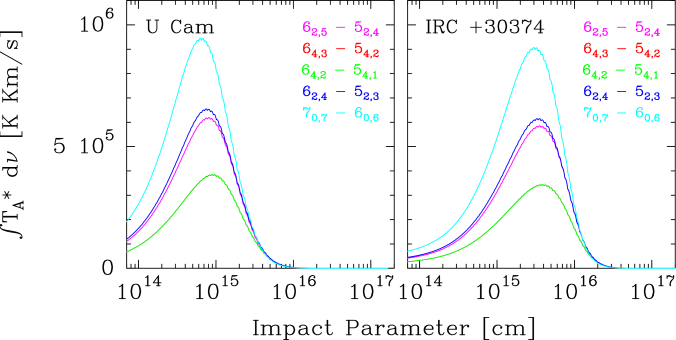 Velocity-integrated intensity plotted as a function of impact parameter for the five observed SiC
