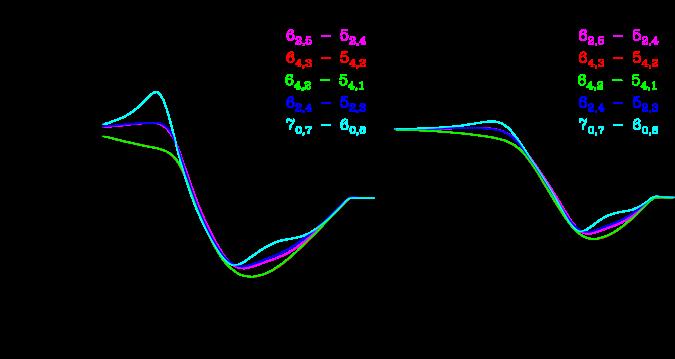Calculated ratio of excitation temperature to kinetic temperature (
