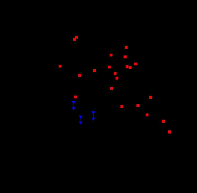 Plot of the fractional abundances of SiC