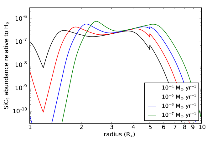 Calculated fractional abundance of SiC