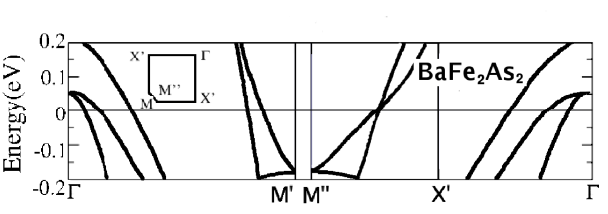 Fig. 2. Upper panel – LDA densities of states (left) vs. band dispersions (right) for LiFeAs. Lower panels – magnified band dispersions around the Fermi level for (