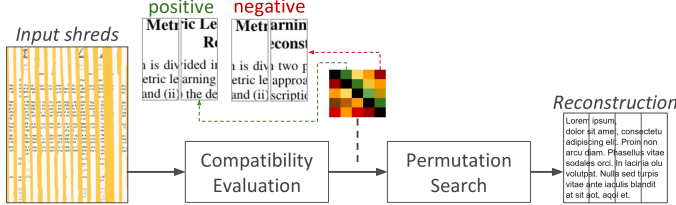 Classical approach for automatic document reconstruction. Shreds' compatibility is evaluated pairwise and then an optimization search process is conducted (based on the compatibility values) in order to find the shreds' permutation that best represents the original document.