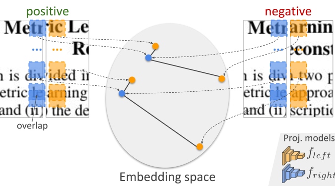 Metric learning approach for shreds' compatibility evaluation. Embeddings generated from compatible regions are expected to be closer in the embedding space, whereas those from non-fitting regions are expected to be mapped far from each other.