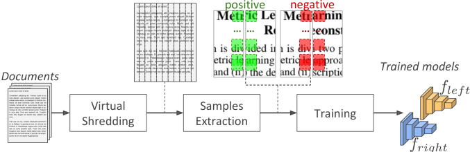 Self-supervised learning of the models with samples extracted from digital documents.