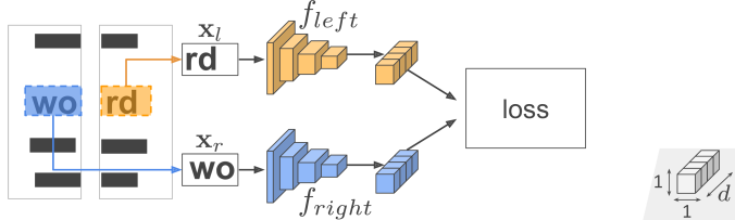 Learning projection models for shreds' compatibility evaluation. The models are jointly trained with sample pairs guided by the contrastive loss. The input vectors for the loss are encoded as