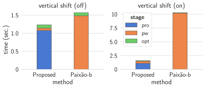 Time performance for single-page reconstruction. The stacked bars represent the average elapsed time for each reconstruction stage: projection (pro), pairwise compatibility evaluation (pw), and optimization search (opt).