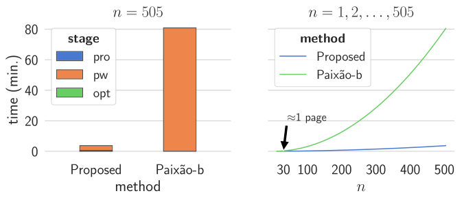 Time performance for multi-page reconstruction. Left: the time demanded in each stage to reconstruct D2 entirely (