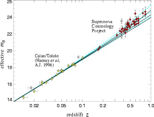 Diagramme de Hubble représentant le logarithme de