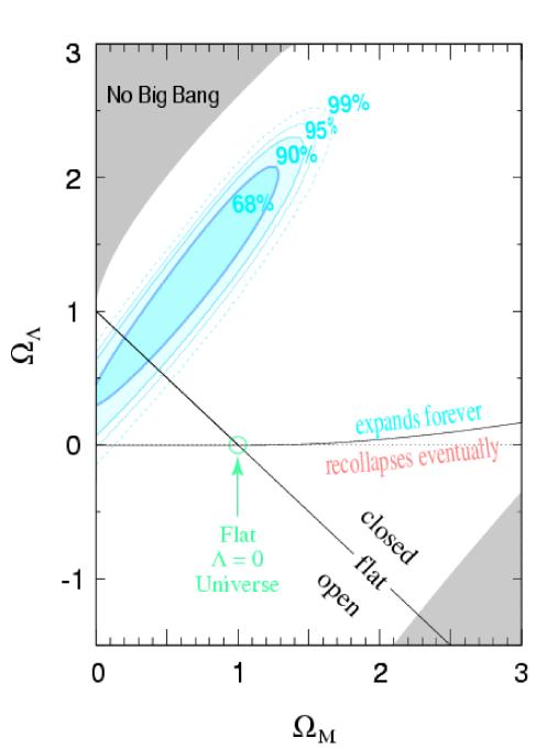 Détermination des paramètres de densité à partir de l'évolution de la distance luminosité pour les supernovae de type Ia. Dans le cadre du modèle standard, l'accélération de l'expansion de l'univers résulte de la prédominance actuelle de la constante cosmologique