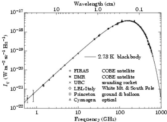 Le spectre du CMBR mesuré par différentes expériences