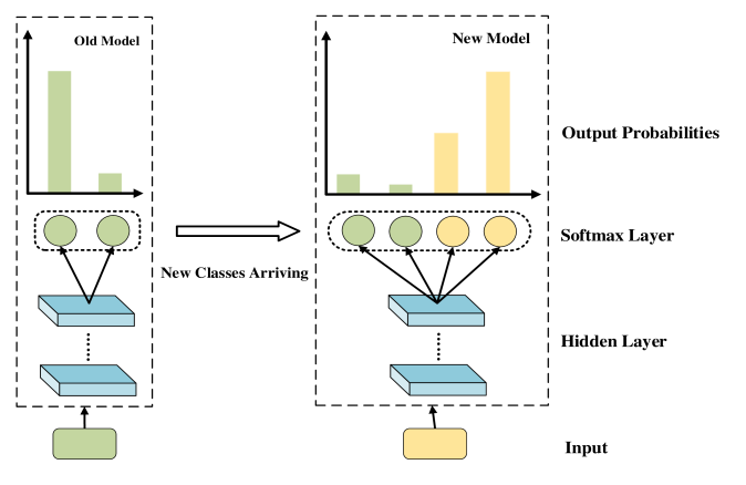 : Example of softmax suppression. The green neural units represent old classes and the yellow neural units represent new classes.