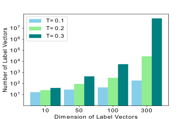 Theoretical capacity of Label Mapping under different dimension