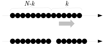 The picture of eigenvalue distribution and external force. The upper figure expresses the eigenvalue distribution of the vacuum. When we add small external constant force to the first