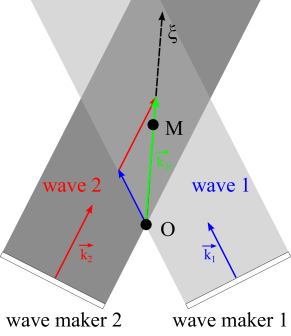 (color online) a) Schematic view of the interaction zone between the two mother waves.