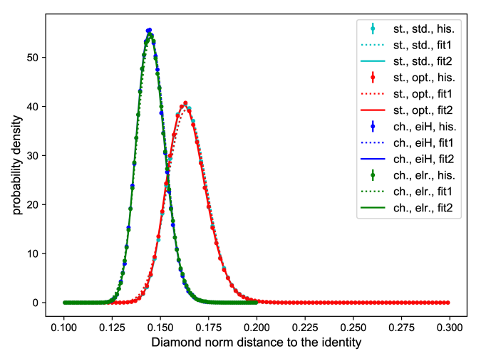 Distribution of the diamond norm distance for the two-qubit process example. The difference between the two methods for the entanglement fidelity is not a contradiction, rather, in this situation the channel space method gives better tomographic results compared to the biparite-state method. The reason is due to the additional use of prior information about the input state in the channel space method.