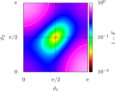 (Color online) The effect of the motional phases of the atoms on the final gate fidelity for the parameters in Tab.