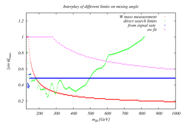 Upper limits on the mixing angle