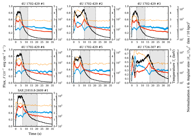 Bolometric flux, temperature and blackbody normalization evolution during the hard-state PRE bursts. The black line shows the estimated bolometric flux (left-hand y-axis) in units of