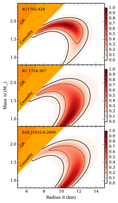 Mass-radius constraints for the sources from the hard state PRE bursts. Constraints are shown by