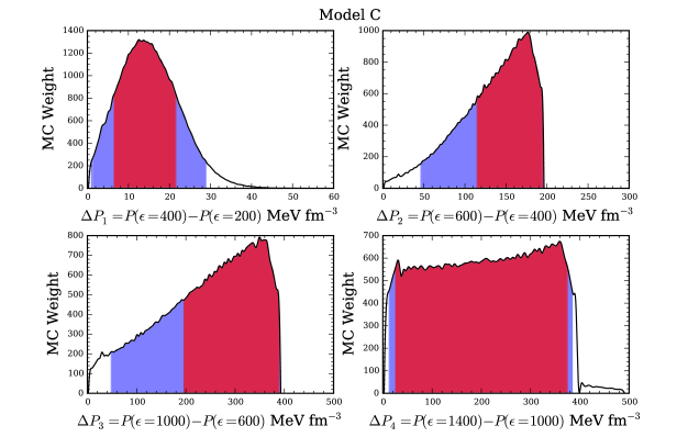 Histograms for the posterior distributions of the high-density Model A and Model C EoS parameters as implied by the data. In the first panel, the inset shows a magnified view of the histogram near