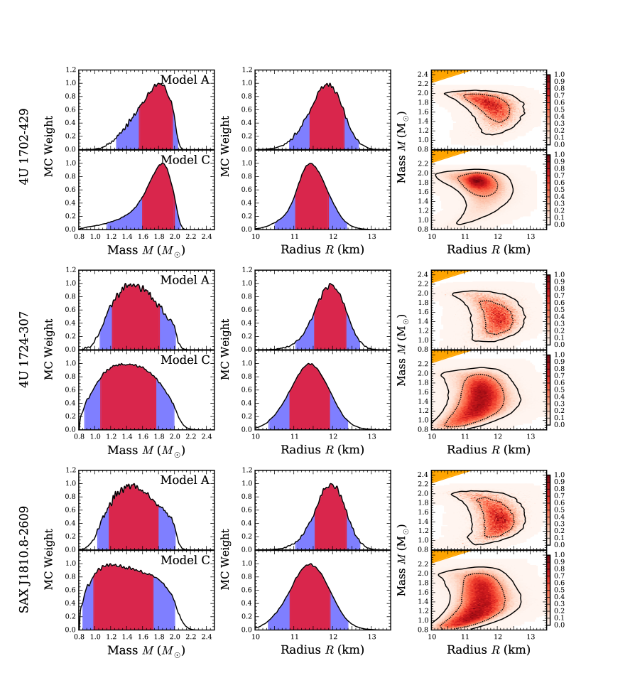 Individual mass and radius constraints for the three neutron stars used in the analysis. Left panel shows the projected mass and the middle panel the projected radius histograms. Red shading corresponds to the