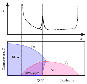 Lower panel: a theoretical phase diagram of 122-type iron-based superconductors in temperature