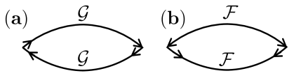 Diagrammatic representation of the current correlation function in a BCS superconductor. Diagrams (a) and (b) represent normal and anomalous contributions.