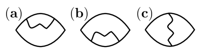Diagrammatic representation of the interaction corrections to the current correlation function. Diagrams (a) and (b) represent self energy corrections