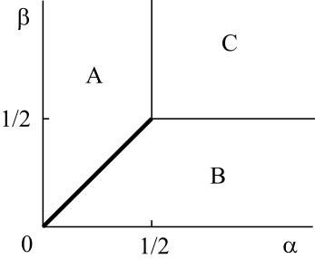 The phase diagram of the TASEP with open boundaries. Regions A, B and C mean the low-density phase, the high density phase and the maximum current phase, respectively.