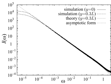 Power spectra of the time sequences of site values